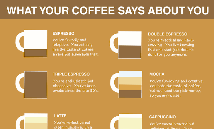 Shawn Johnson's The Body Department - Coffee Infographic